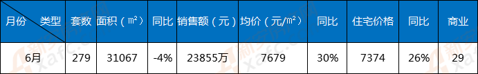 6月界首楼市:商品房备案279套 成交均价7679元/㎡
