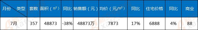 6月界首楼市:商品房备案357套 成交均价7873元/㎡