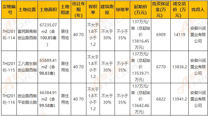 安徽兴润置业有限公司约4.19亿摘得太和县3宗地块