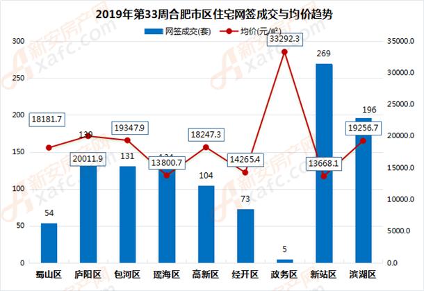 2019年第33周合肥市区住宅网签成交与均价趋势