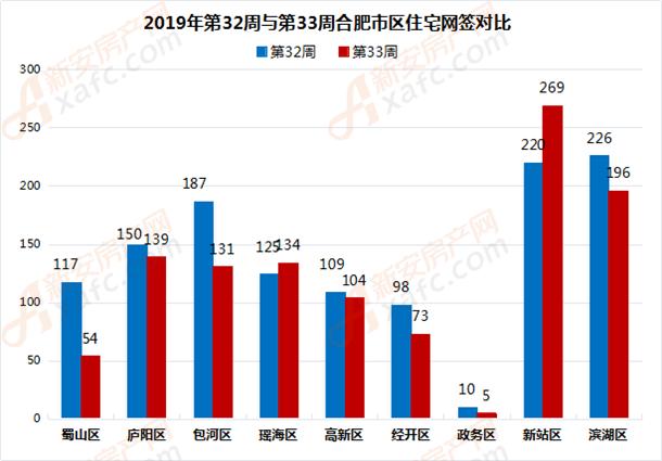 2019年第32周与第33周合肥市区住宅网签对比