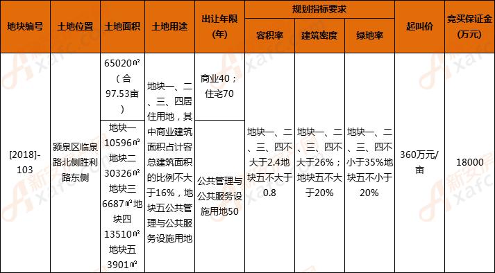 颍泉区[2018]-103号地块出让 政府以6700元/㎡回购