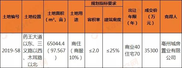 2019-58地块成交信息