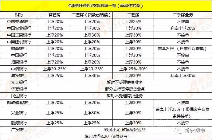 合肥超10家银行暂停二手房房贷业务