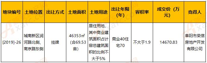 荣信地产211万/亩 摘得城南新区[2019]-26号地块