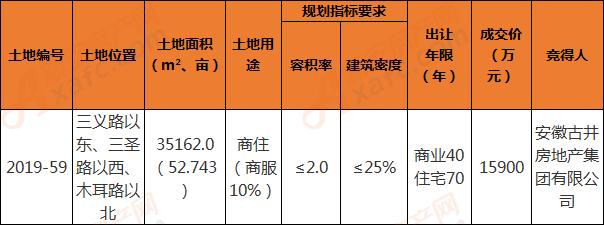 古井房产总价1.59亿竞得北部2019-59地块