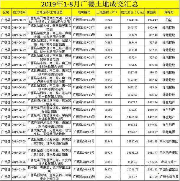 广德2019年1-8月土地成交汇总