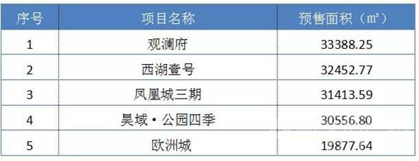 2019年1-7月批准预售项目面积排行(前五名)