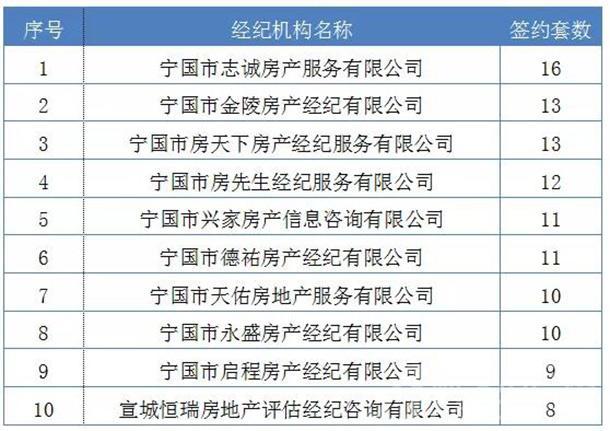 2019年7月经纪机构签约排行(前十名)