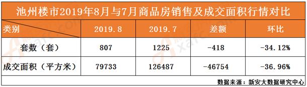 8月与7月商品房销量及成交面积行情对比