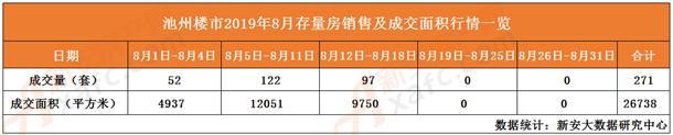 8月存量房销量及成交面积一览表