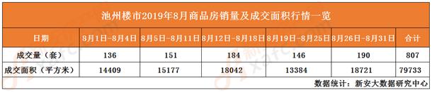 8月商品房销量及成交面积一览表