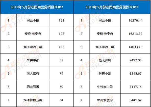 2019年8月份淮南商品房top7