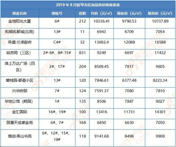 2019年8月蚌埠市区商品房价格备案表