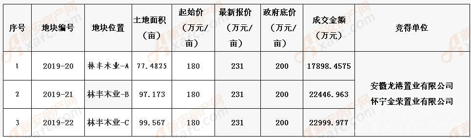 8.30灵璧土拍|成交3宗274亩商地块 成交总价6.34亿