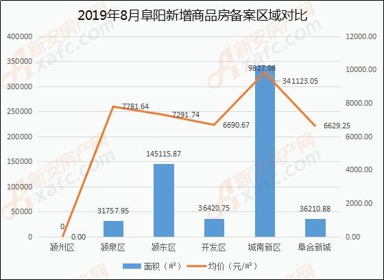 8月阜阳商品住房备案区域(面积、价格)分析