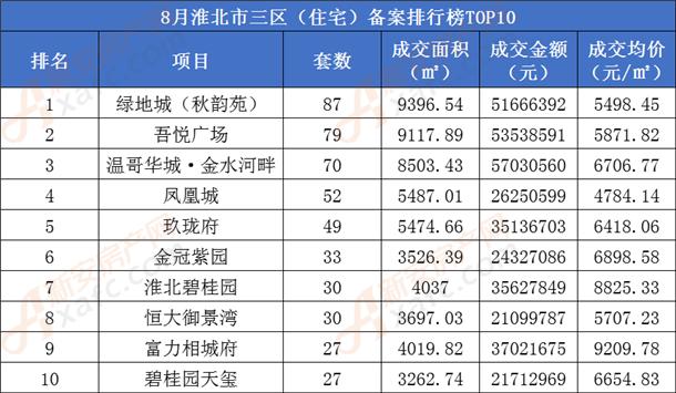 8月淮北市住宅备案排行榜前10名.png