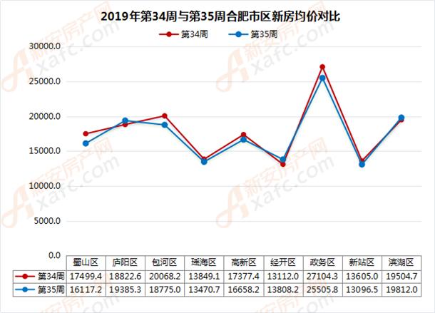 2019年第34周与第35周合肥市区新房均价对比