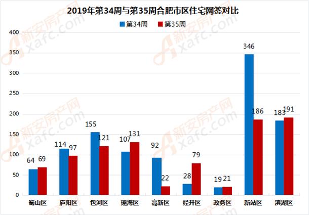 2019年第34周与第35周合肥市区住宅网签对比