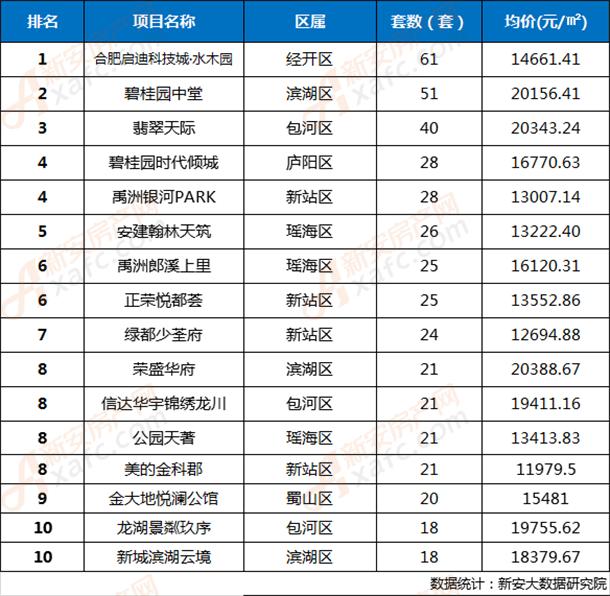 2019年第35周合肥市区楼盘网签成交TOP 10排行榜