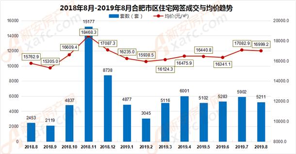 2018年8月-2019年8月合肥市区住宅网签成交量走势