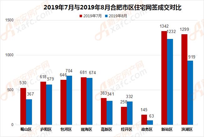 2019年7月与2019年8月合肥市区住宅网签成交对比