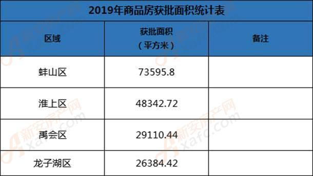 8月各区获批面积统计表