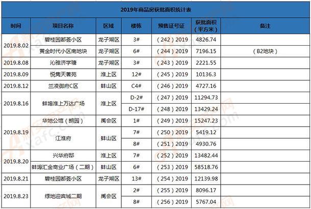 8月获批面积统计表