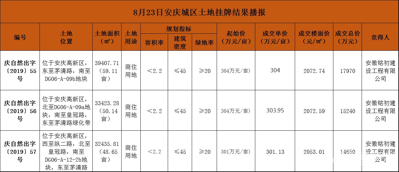 安徽意禾集团成功摘得阜南县2宗地块 面积148.09亩