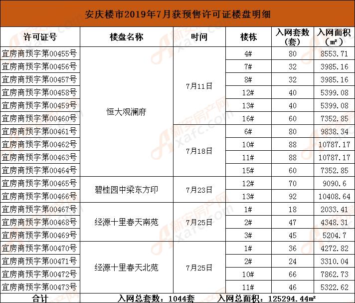 安庆楼市2019年7月获预售许可证楼盘明细.png