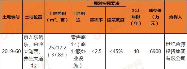 2019-60地块成交详情