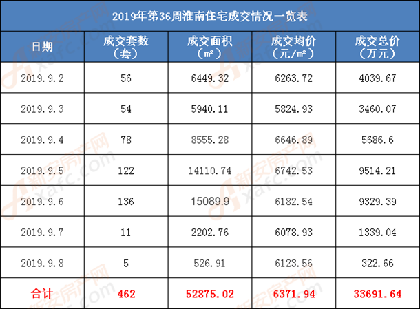 2019年第36周淮南住宅成交情况一览表