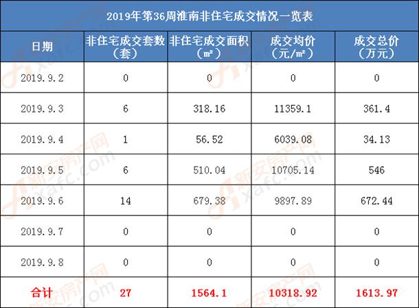 2019年第36周淮南非住宅成交情况一览表