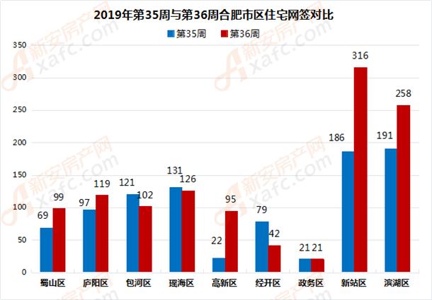2019年第35周与第36周合肥市区住宅网签对比