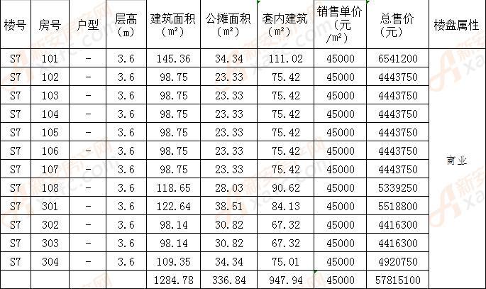 碧桂园书香名门S7#楼备案12套商业 均价45000元/㎡