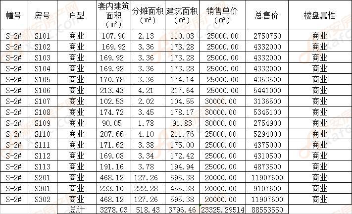 安建九坊世家S-2#楼备案16套商业 均价23325元/㎡