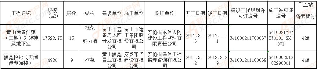 二O一九年建设工程竣工验收备案信息8月.png