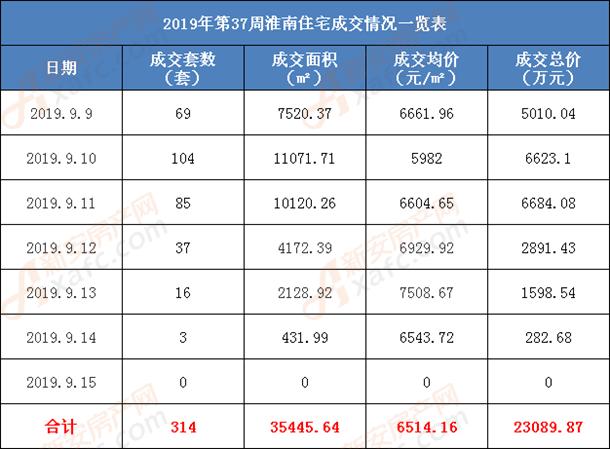 2019年第37周淮南住宅成交情况一览表