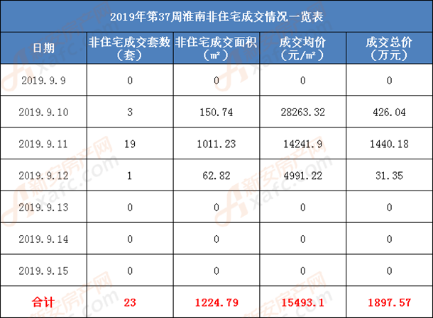 2019年第37周淮南非住宅成交情况一览表