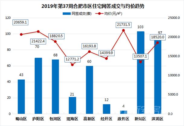2019年第37周合肥市区住宅网签成交与均价趋势
