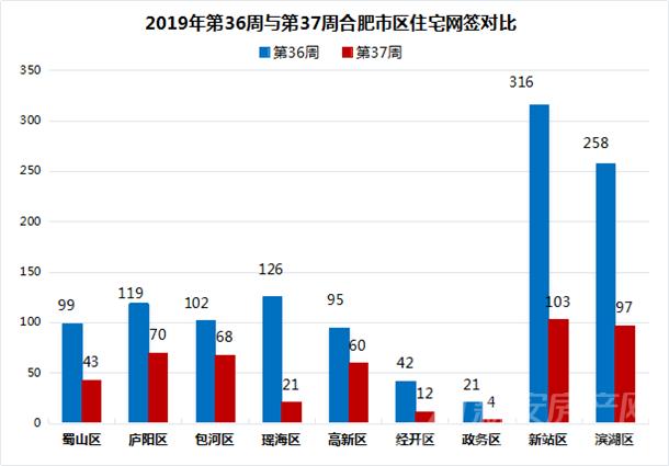 2019年第36周与第37周合肥市区住宅网签对比