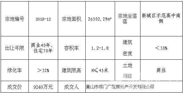 黄山祁门示范高中南侧优质商住地块9240万成交