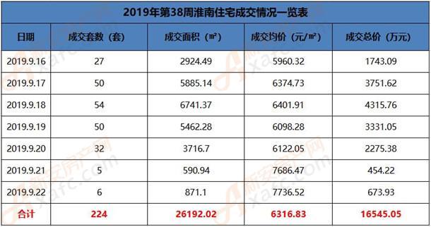 2019年第38周淮南住宅成交情况一览表