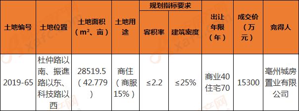 2019-65地块成交信息