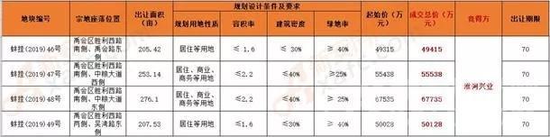 蚌埠成交4宗942.19亩地
