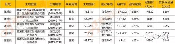 濉溪9.18土拍成交4宗地 揽金约5.16亿 东利连夺3子