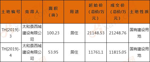 太和县西城建设总价3.3亿摘得TH[2019]-3、4号宗地