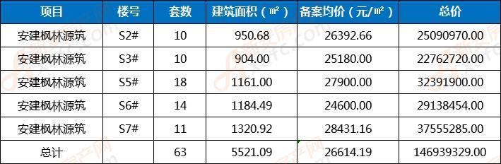 安建枫林源筑备案63套商业 销售单价26614.19元/㎡