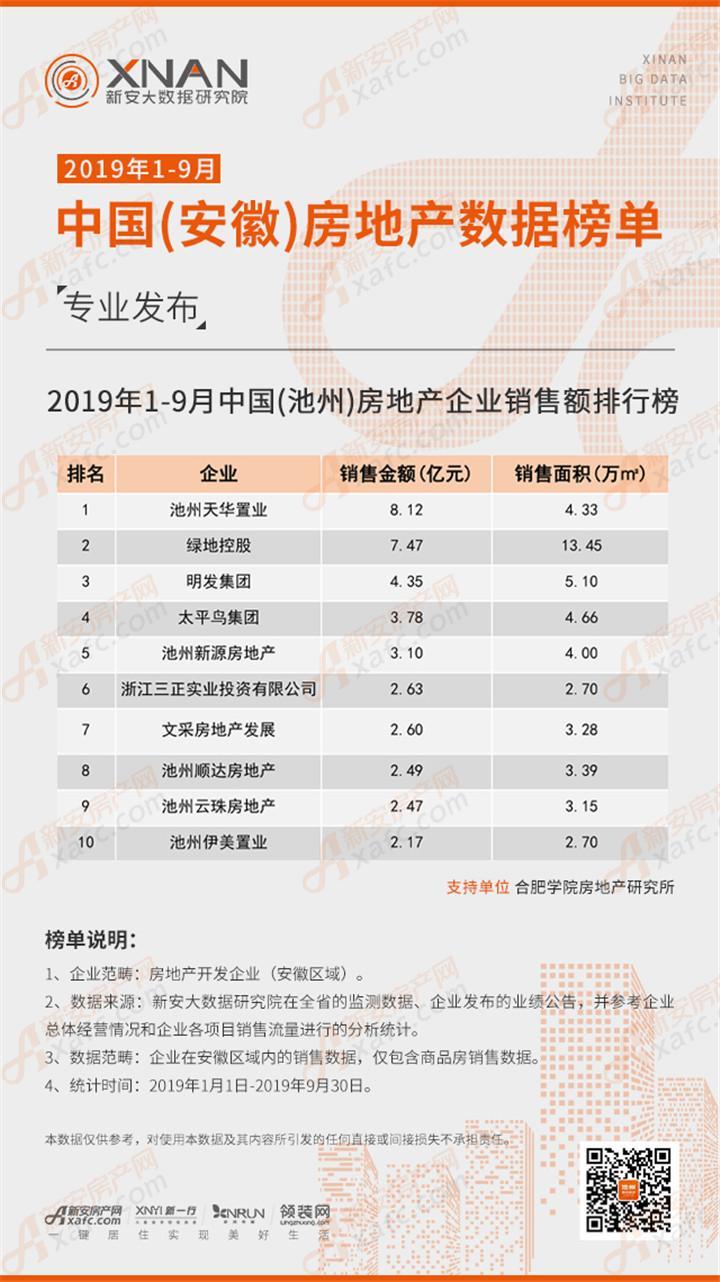 2019年1-9月中国(池州)房地产销售数据榜单