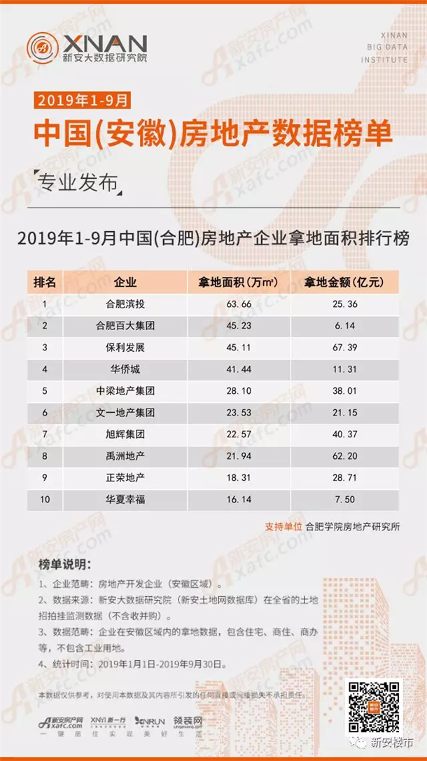 2019年1-9月中国(合肥)房地产企业拿地面积排行榜
